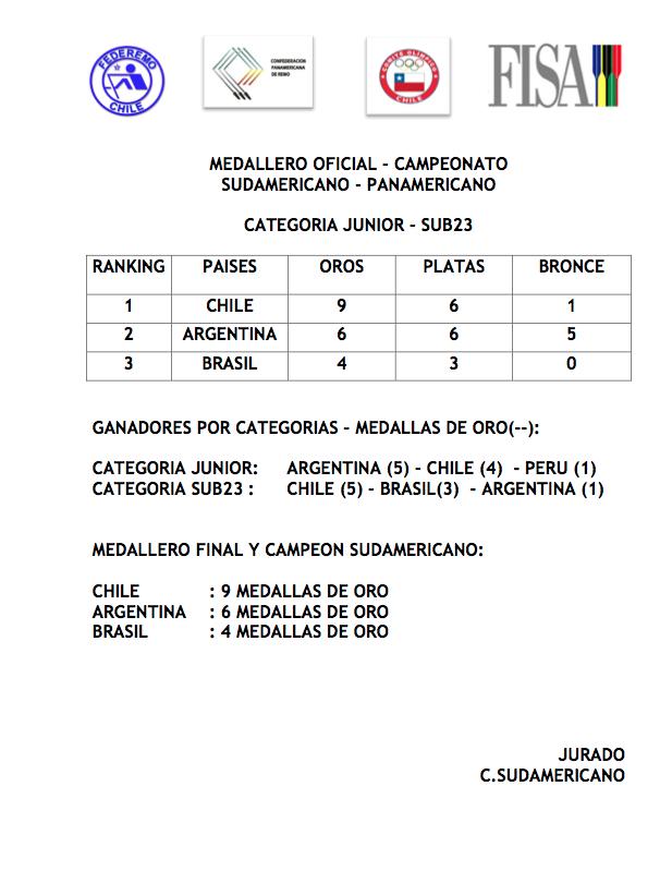 Medallero Oficial Campeonato Sudamericano Junior y Sub23